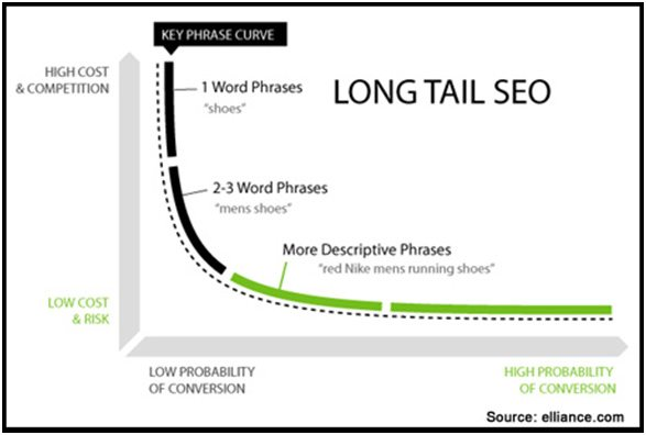 Long tail of search 2 - What is the Long Tail of Search and Why is it Important