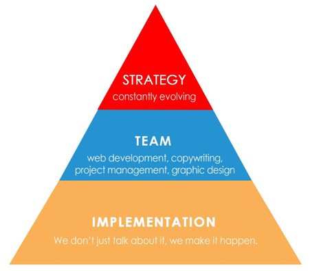 strategy - What We Do