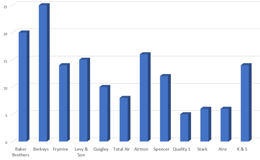 Backlinks 1 - Best HVAC Companies in Dallas, TX