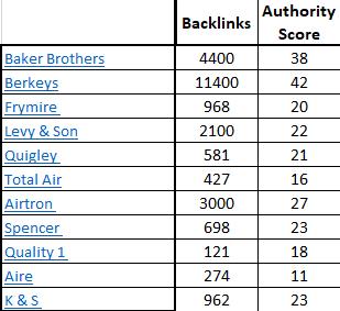 Backlinks graph2 1 - Best HVAC Companies in Dallas, TX