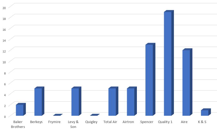 CITATIONS 1 - Best HVAC Companies in Dallas, TX